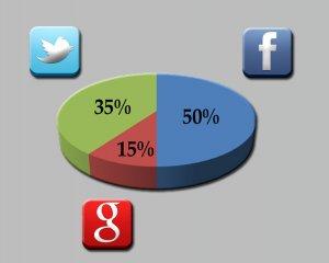 196  320x240 analitica Cómo medir resultados en redes sociales
