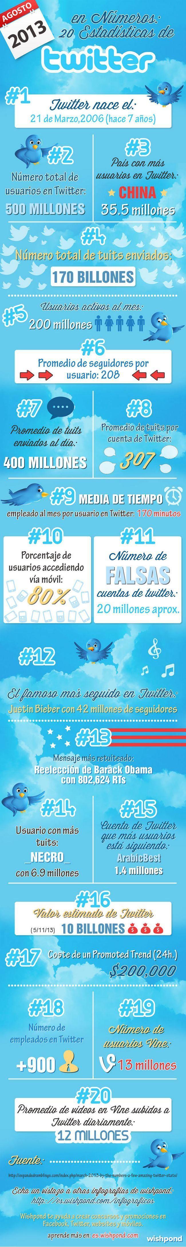 Los números de Twitter Los números actuales de Twitter