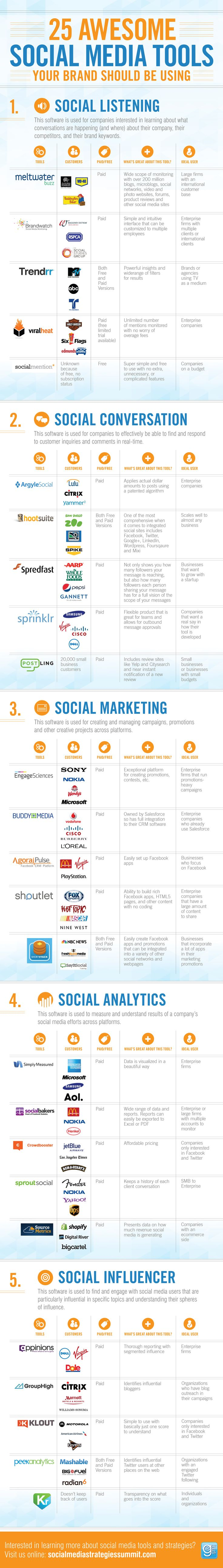 herramientassocialmedia Herramientas de Social Media