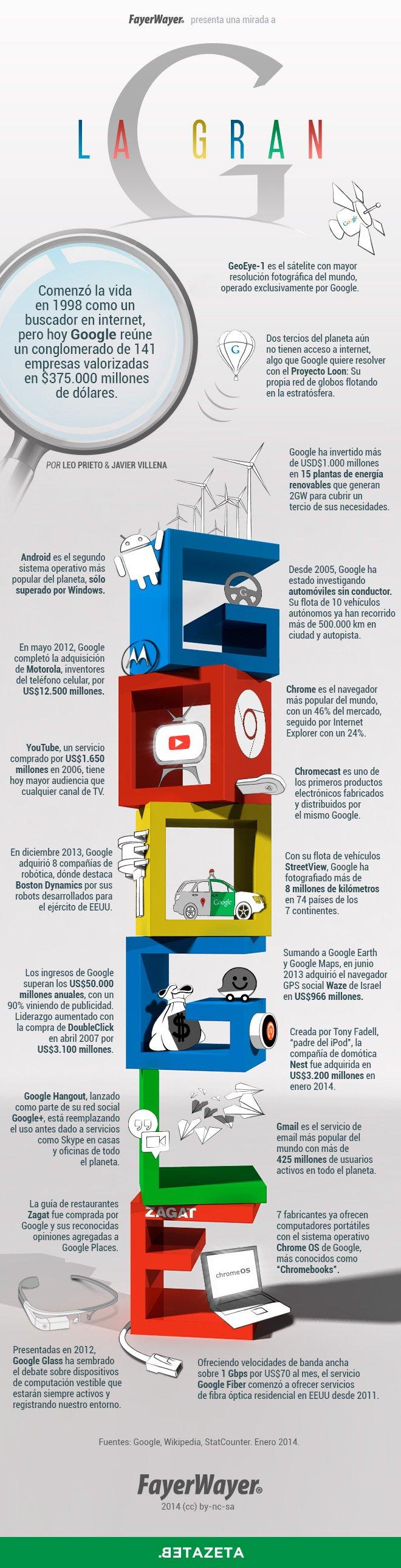 infografia_google_sus_15_primeros_anos