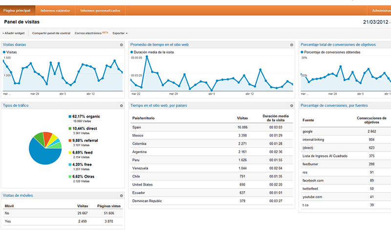 paneles-google-analytics